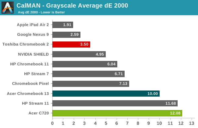CalMAN - Grayscale Average dE 2000