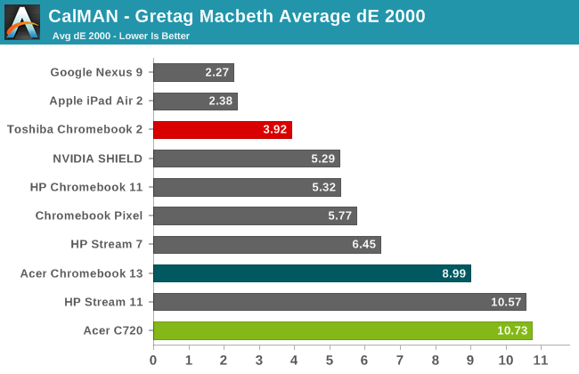 CalMAN - Gretag Macbeth Average dE 2000