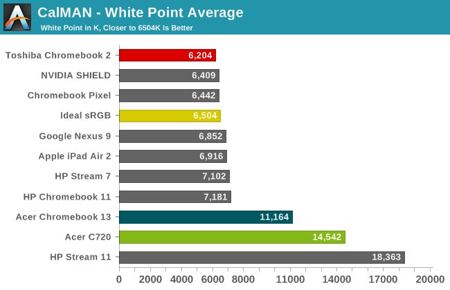 CalMAN - White Point Average
