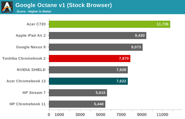 Google Octane v1 (Stock Browser)