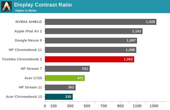 Display Contrast Ratio