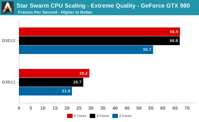 Star Swarm CPU Scaling - Extreme Quality - GeForce GTX 980