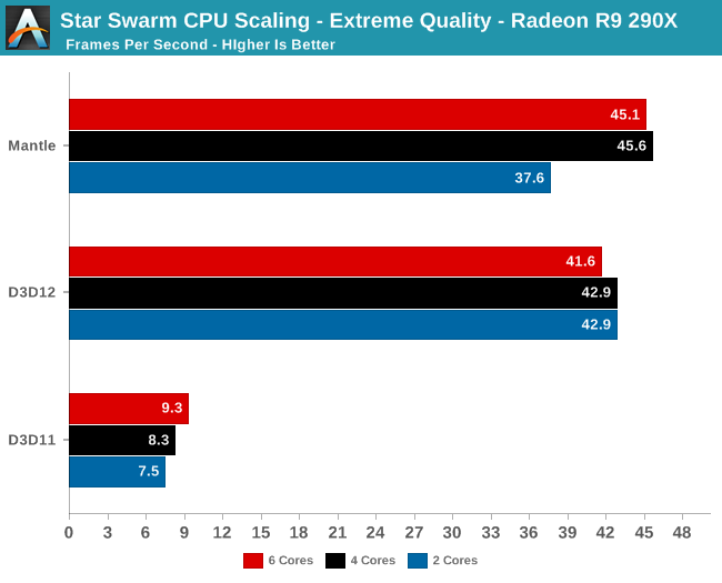 Star Swarm CPU Scaling - Extreme Quality - Radeon R9 290X