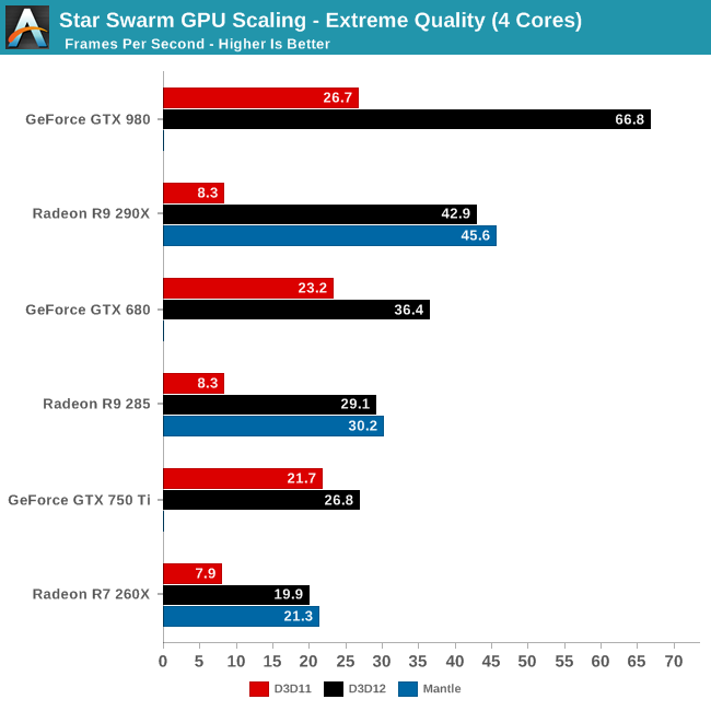 Star Swarm GPU Scaling - Extreme Quality (4 Cores)