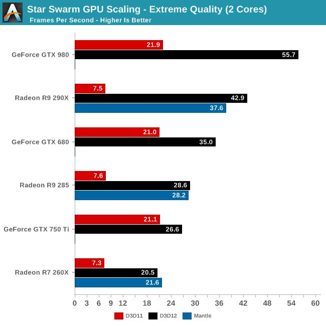 Star Swarm GPU Scaling - Extreme Quality (2 Cores)