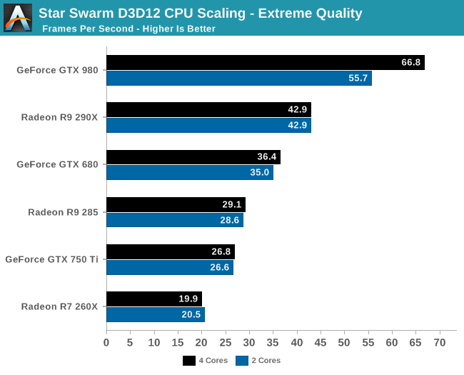 Star Swarm D3D12 CPU Scaling - Extreme Quality