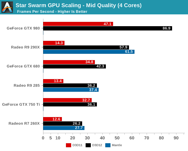 Mid Quality Performance - The DirectX 12 Performance Preview