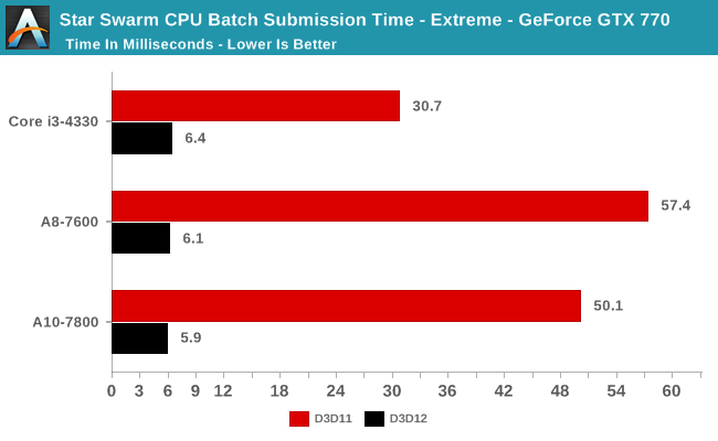 Star Swarm CPU Batch Submission Time - Extreme - GeForce GTX 770