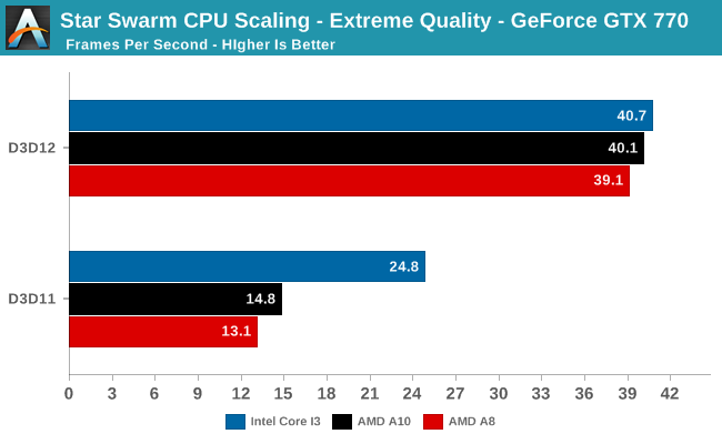 Star Swarm CPU Scaling - Extreme Quality - GeForce GTX 770