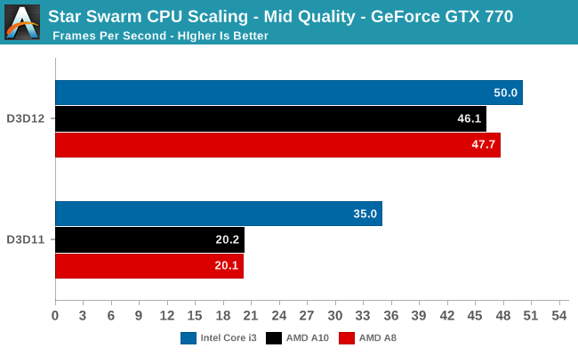 Star Swarm CPU Scaling - Mid Quality - GeForce GTX 770