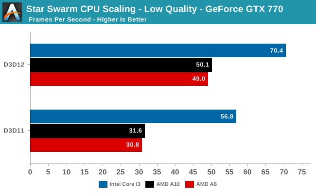 Star Swarm CPU Scaling - Low Quality - GeForce GTX 770