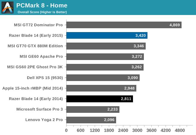 PCMark 8 - Home
