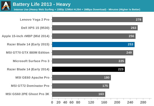 Battery Life 2013 - Heavy