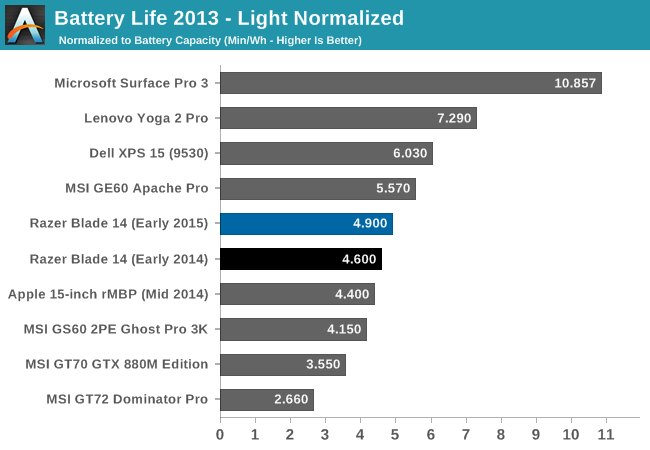 Battery Life 2013 - Light Normalized