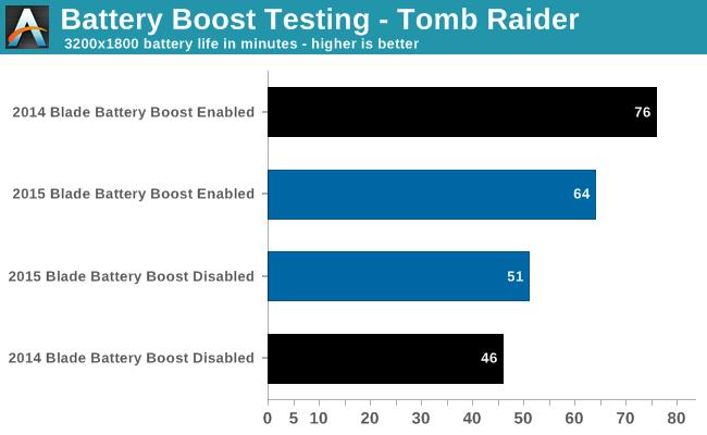 Battery Boost Testing - Tomb Raider