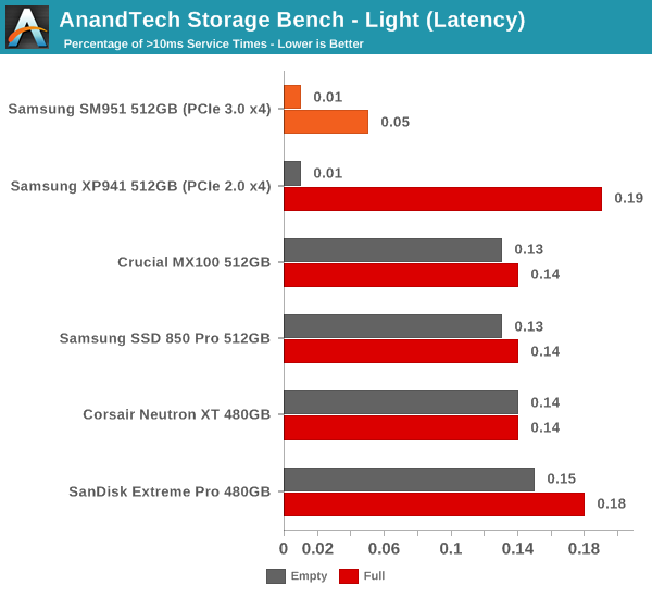 AnandTech Storage Bench - Light (Latency)