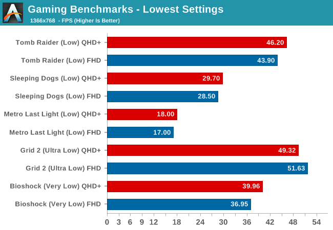 Gaming Benchmarks - Lowest Settings