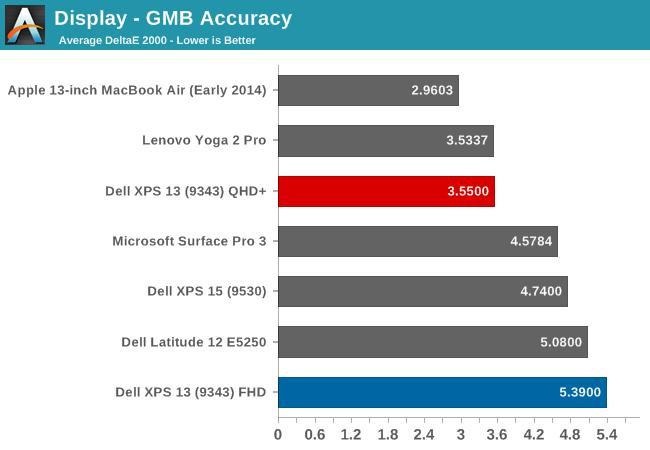 Display - GMB Accuracy
