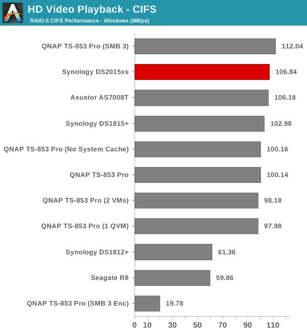 Single Client Performance - CIFS & iSCSI on Windows