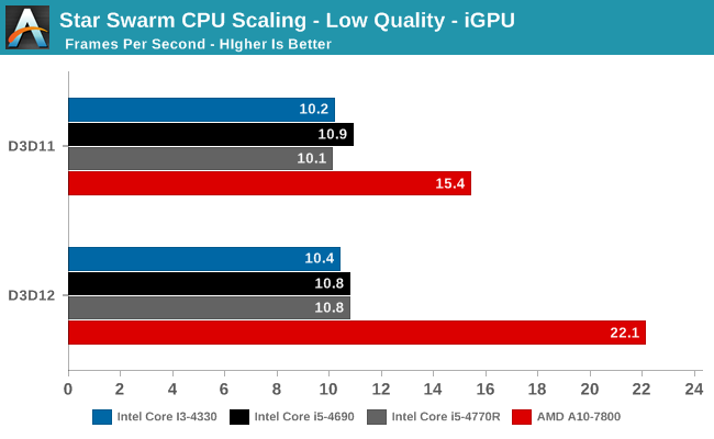 Star Swarm CPU Scaling - Low Quality - iGPU
