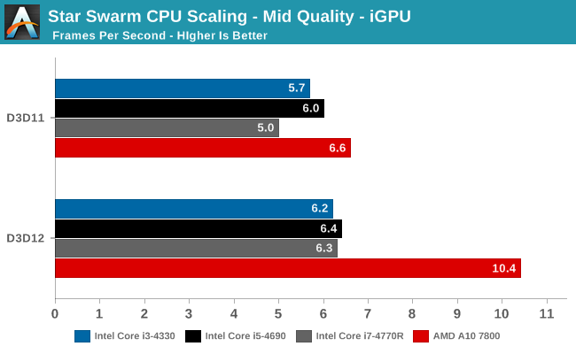 Star Swarm CPU Scaling - Mid Quality - iGPU