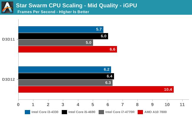 Star Swarm CPU Scaling - Mid Quality - iGPU