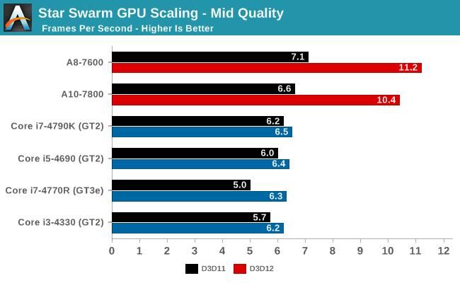 Star Swarm GPU Scaling - Mid Quality