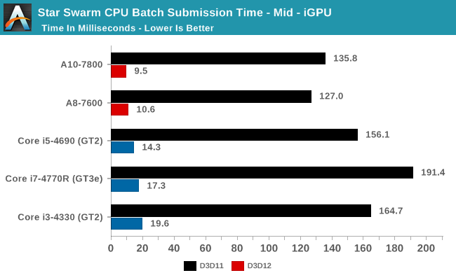 Star Swarm CPU Batch Submission Time - Mid - iGPU