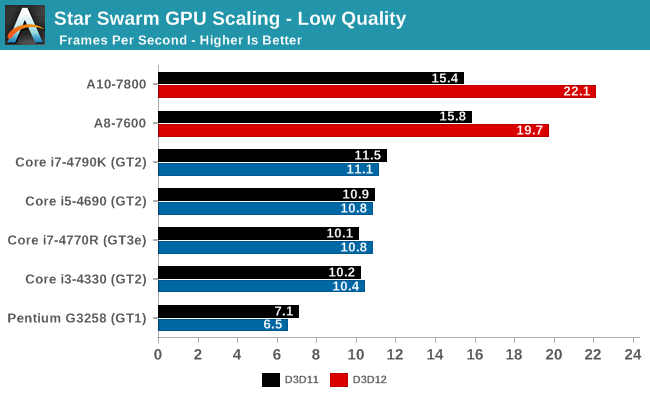 Star Swarm GPU Scaling - Low Quality