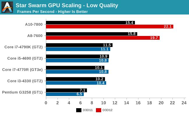Star Swarm GPU Scaling - Low Quality