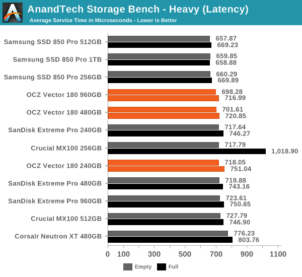 AnandTech Storage Bench - Heavy (Latency)