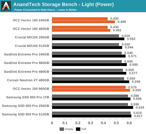 AnandTech Storage Bench - Light (Power)