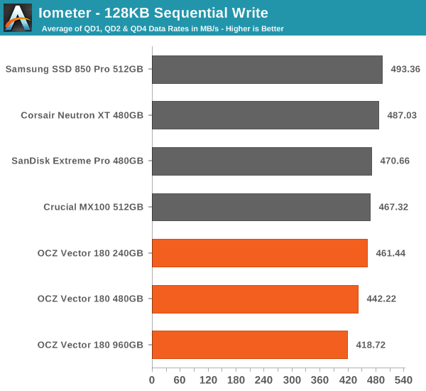 Iometer - 128KB Sequential Write