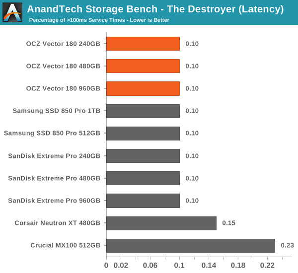 AnandTech Storage Bench - The Destroyer (Latency)