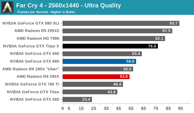 http://images.anandtech.com/graphs/graph9059/72511.png