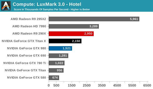 Compute: LuxMark 3.0 - Hotel
