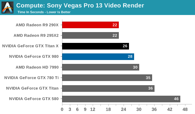 Compute: Sony Vegas Pro 13 Video Render
