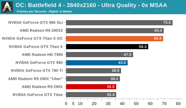 OC: Battlefield 4 - 3840x2160 - Ultra Quality - 0x MSAA