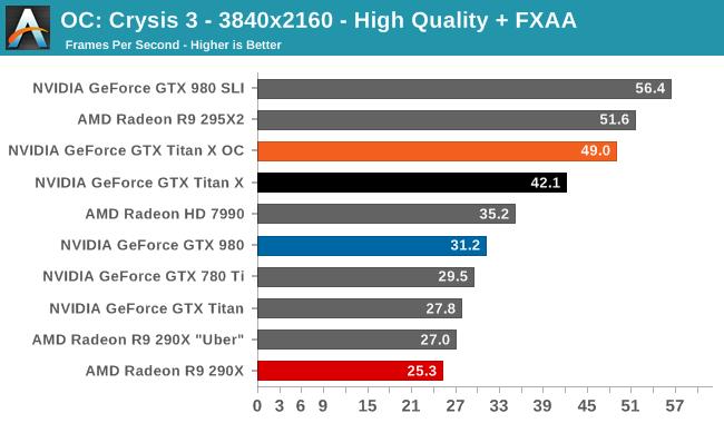 OC: Crysis 3 - 3840x2160 - High Quality + FXAA