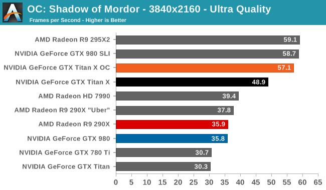 OC: Shadow of Mordor - 3840x2160 - Ultra Quality