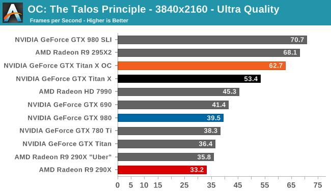 OC: The Talos Principle - 3840x2160 - Ultra Quality