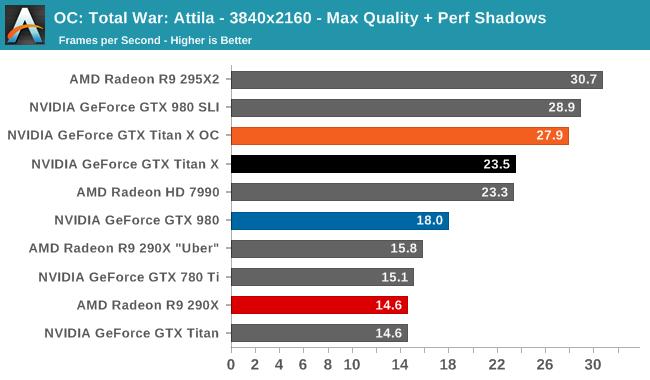 OC: Total War: Attila - 3840x2160 - Max Quality + Perf Shadows