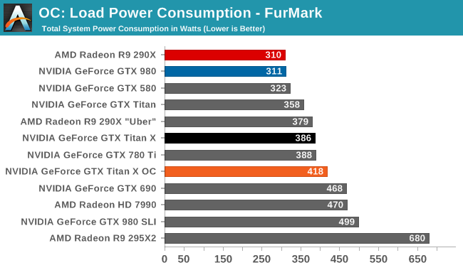 OC: Load Power Consumption - FurMark