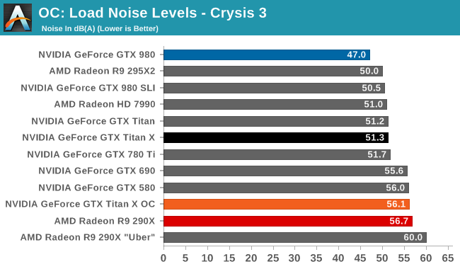OC: Load Noise Levels - Crysis 3