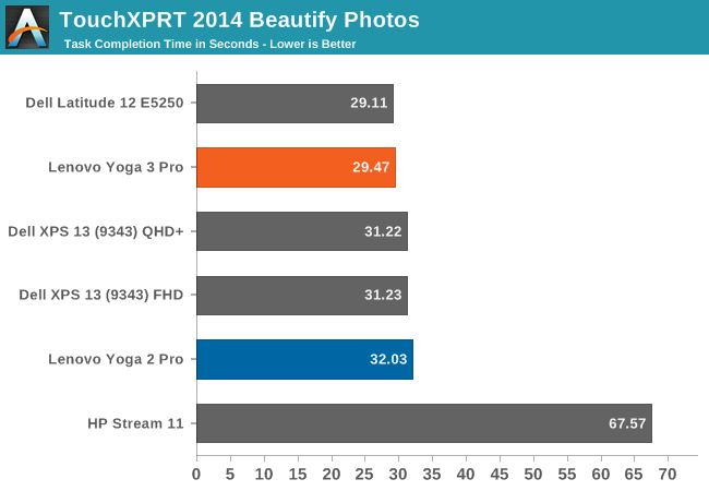 TouchXPRT 2014 Beautify Photos