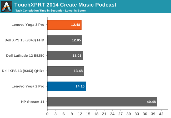 TouchXPRT 2014 Create Music Podcast