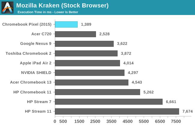 Mozilla Kraken (Stock Browser)