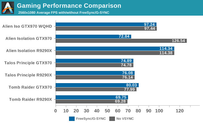 Gaming Performance Comparison