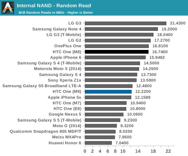 Internal NAND - Random Read