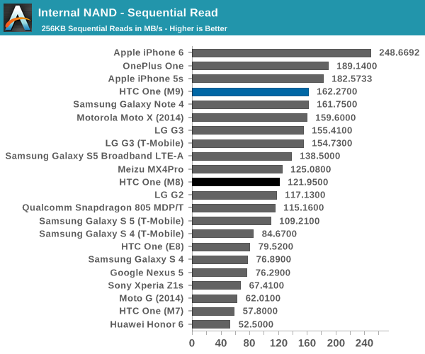 Internal NAND - Sequential Read